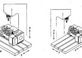 Dạy CNC_Bài 7 : Giới thiệu các loại toạ độ trong lập trình CNC