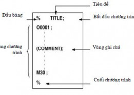 Dạy CNC_Bài 10 : Cấu trúc của một chương trình CNC căn bản
